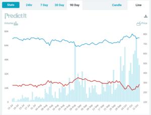 predict it chart